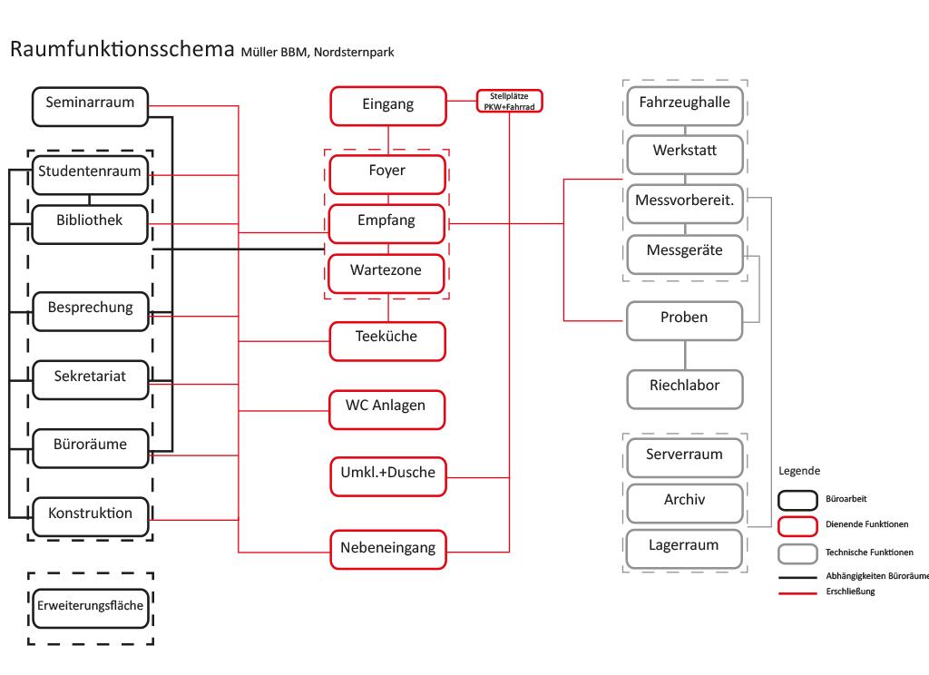 Meier-Ebbers_Verwaltung-Nordsternpark_Raumfunktionsschema