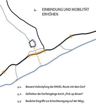 Meier-Ebbers_Stadt_Dorfentwicklung-Reuland_Massnahme4