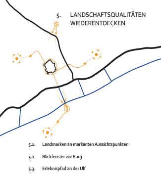 Meier-Ebbers_Stadt_Dorfentwicklung-Reuland_Massnahme5